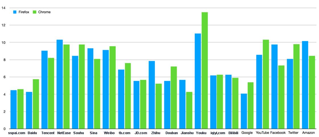مقارنة التحميل بين فايرفوكس والكروم